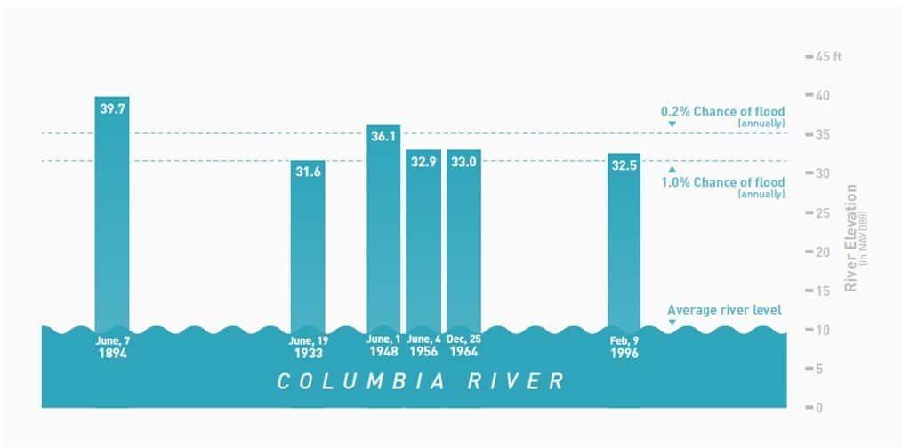 Columbia River Timeline